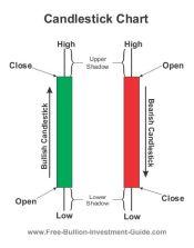 candlestick chart diagram