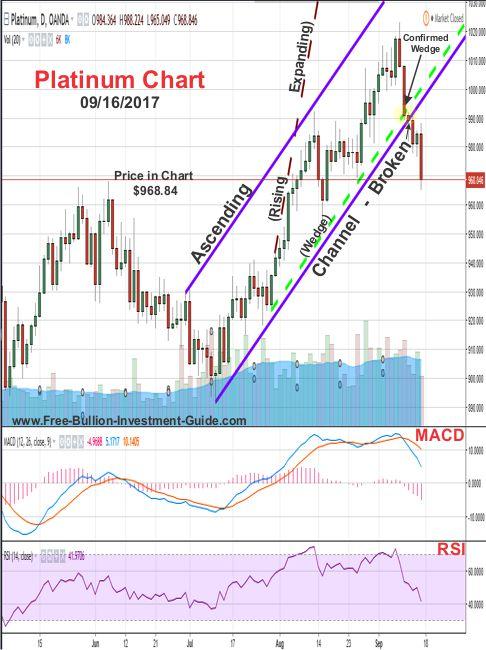2017 - September 18th Blog post - Sept 16th Platinum Price Chart