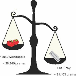 Troy Vs Avoirdupois Systems Of Weight Weight