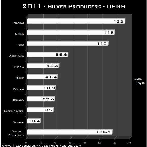2011 silver producers