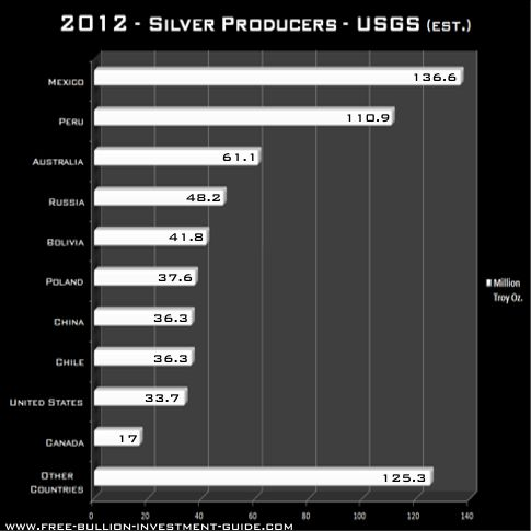 2012 Silver Producers