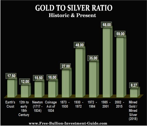 historic and present gold to silver ratio