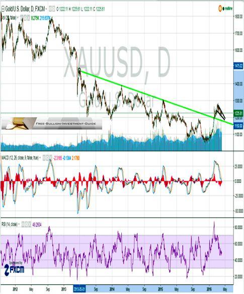 gold trendline broken