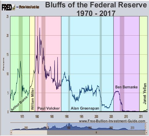 bluffs of the federal reserve