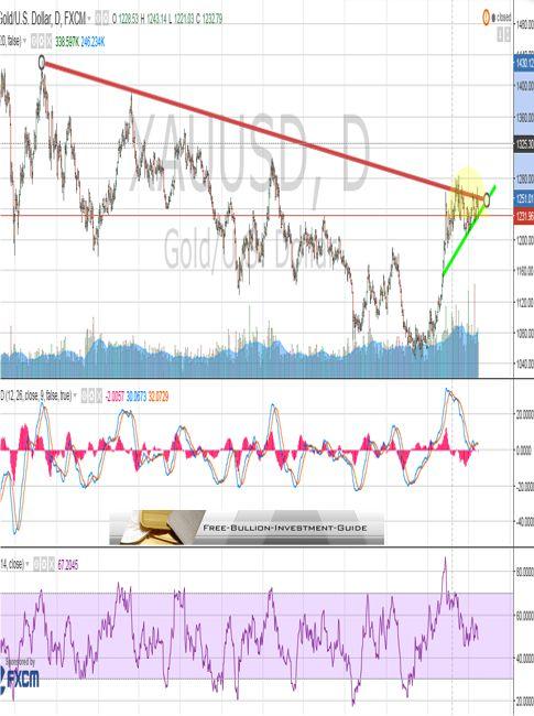 gold broken trendline using shadows