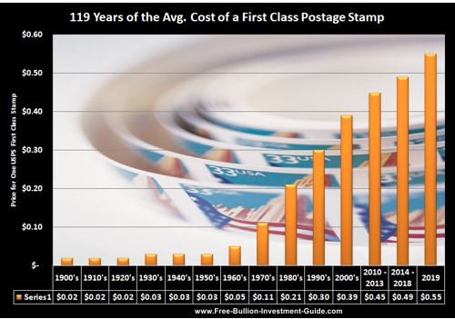 price inflation first class stamp