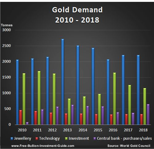 2010 thru 2018 gold demand