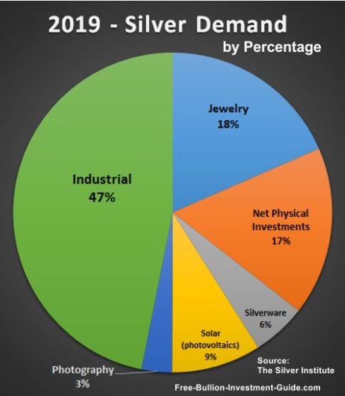 silver price and demand