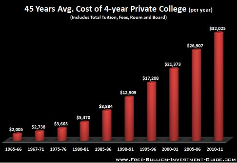 price inflation private college costs