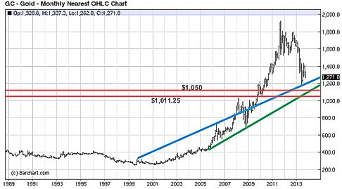 gold 25 year chart