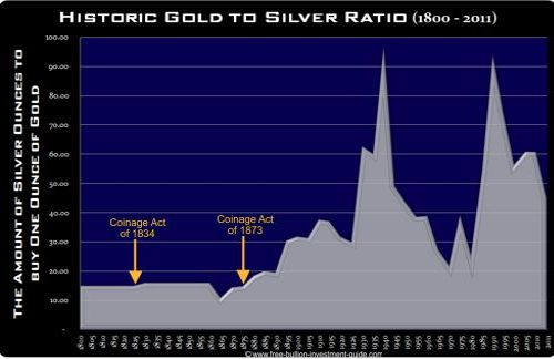 historic gold to silver ratio