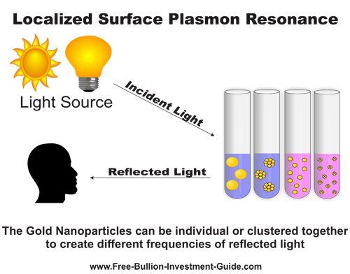 Localized Surface Plasmon Resonance
