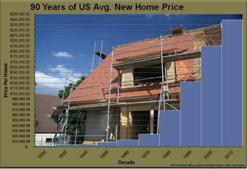 new home price chart
