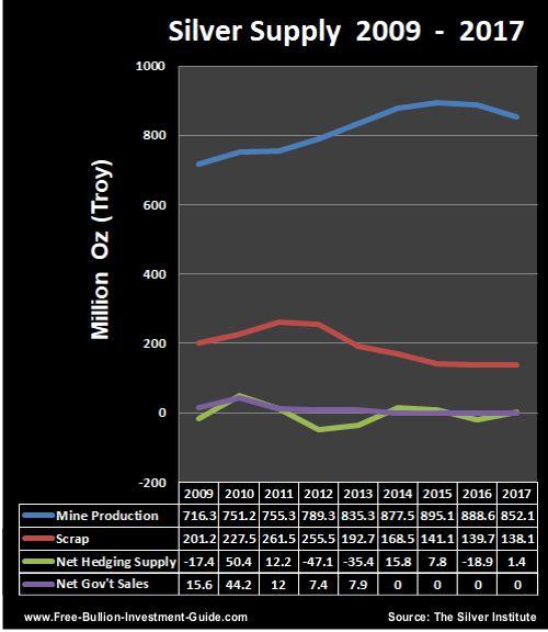 silver supply 2009 thru 2017
