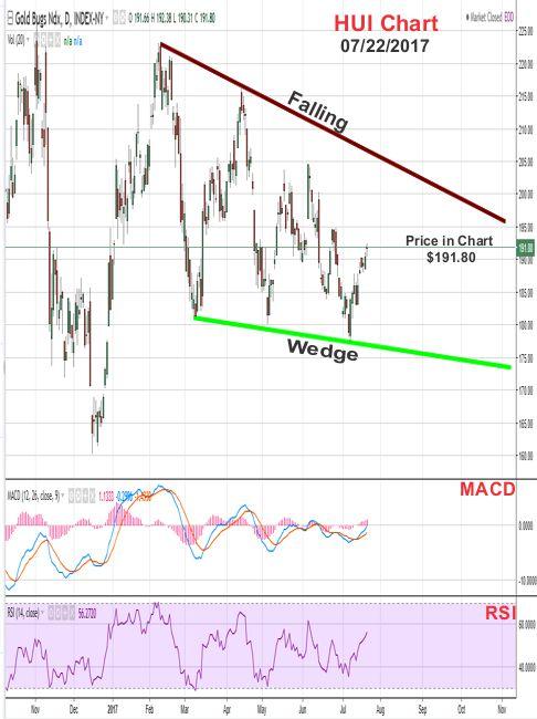 2017 - July 22nd - HUI Price Chart - Falling Wedge