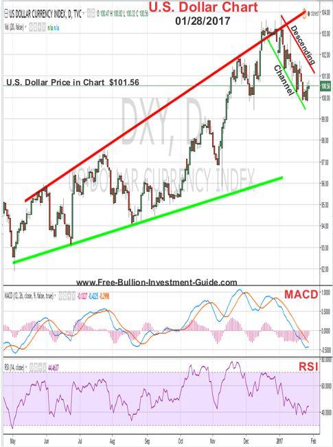 us dollar price chart