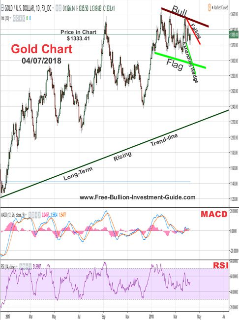 gold price chart