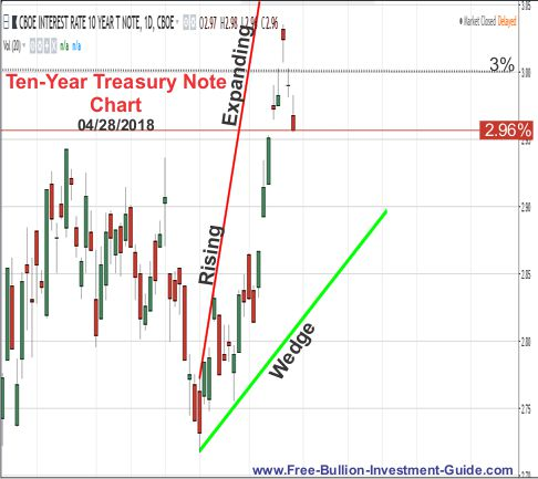 Ten Year Treasury Note