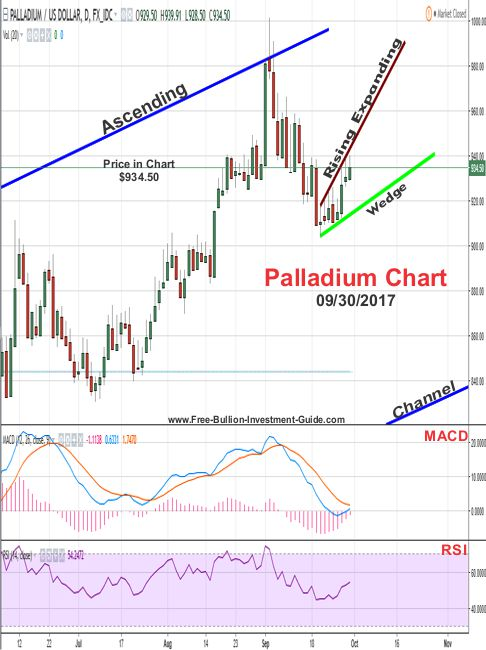 2017 - September 16th - Palladium Price Chart with rising expanding wedge confirmed
