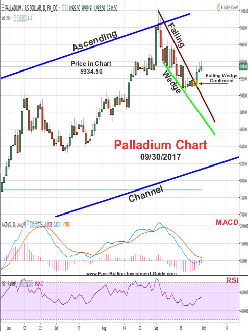 2017 - September 30th - Palladium Price Chart - Confirmed Falling Wedge