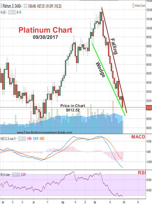 2017 - September 30th - Platinum Chart - Falling Wedge