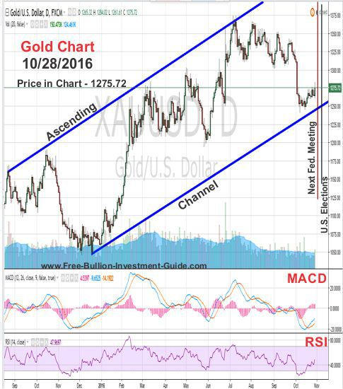 current gold price chart