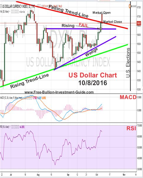 Live US DOLLAR CURRENCY INDEX chart. Free online platform for market analysis. Economic calendar, international coverage, technical indicators & latest news.