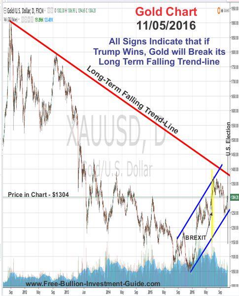 gold price chart - trump win