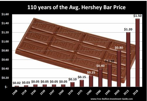 price inflation Hershey bar price