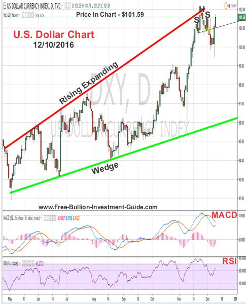 us dollar price chart