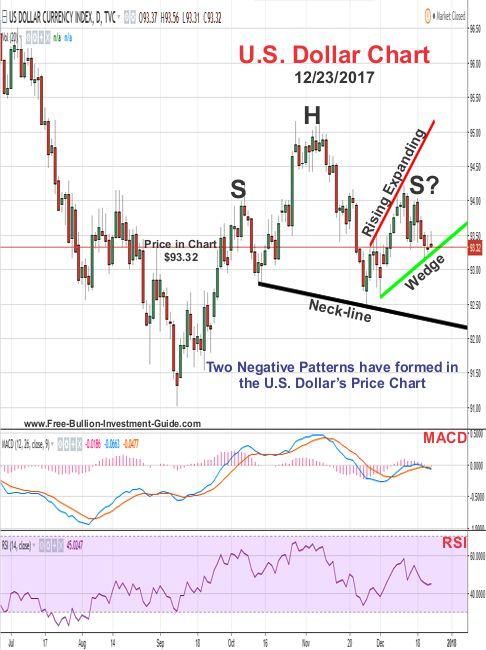 U.S. Dollar Price Chart