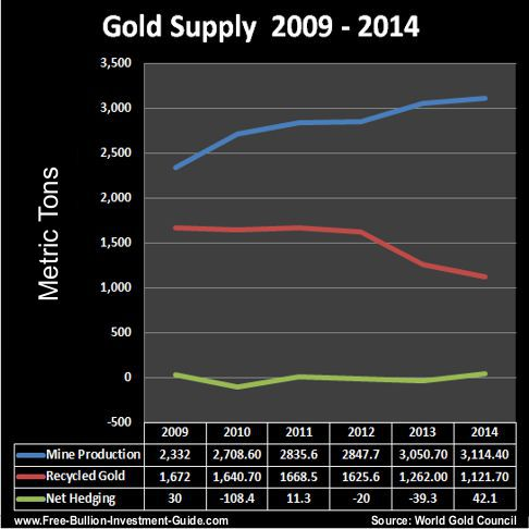 gold supply 2009 thru 2014