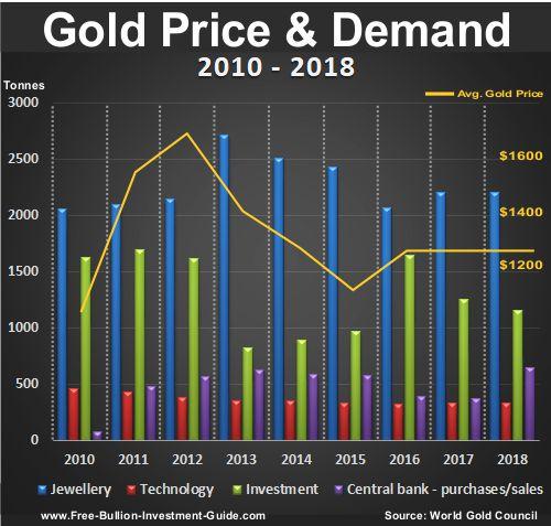 gold price and demand 2009 thru 2014