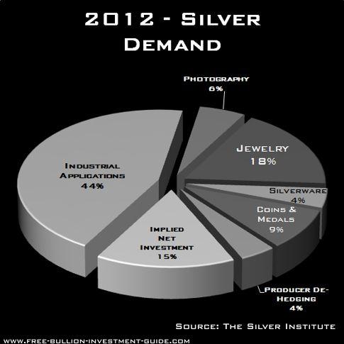 2012 silver demand