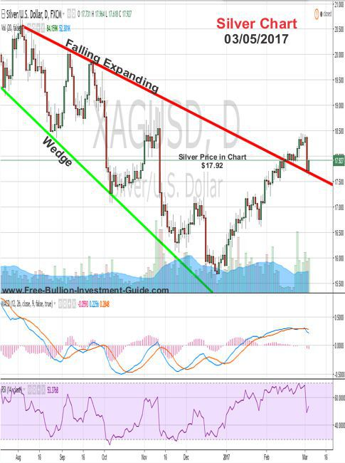 gold price chart - long term trend line