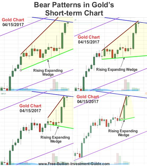 Bear patterns in Gold's Short-Term Chart