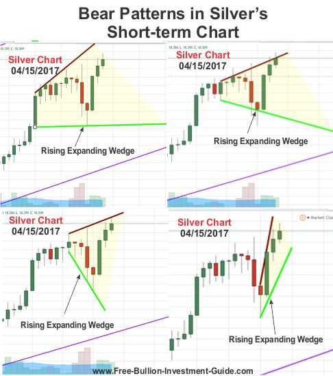 Bear patterns in Silver's Short-Term Chart