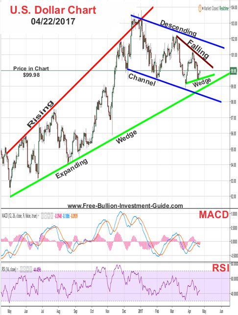 2017 - April 9th - US Dollar Price Chart
