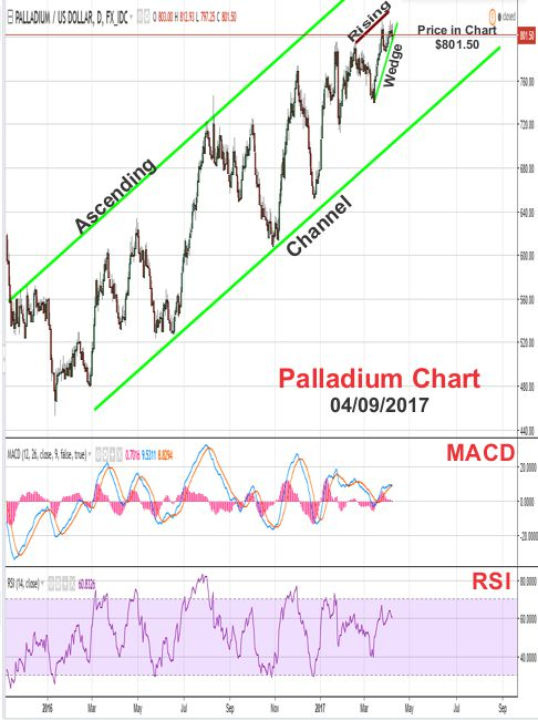 2017 - April 9th - Palladium Price Chart