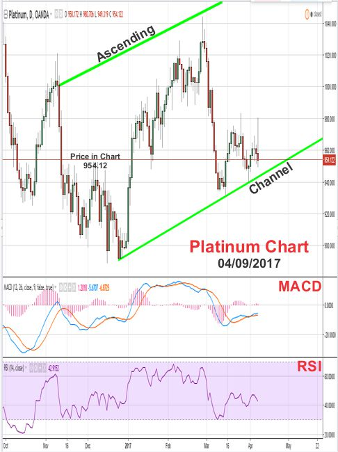 2017 - April 9th - Platinum Price Chart