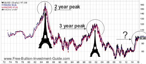usdx eiffel tower pattern