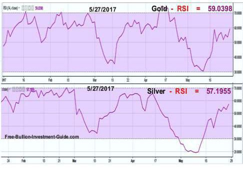gold and silver RSI