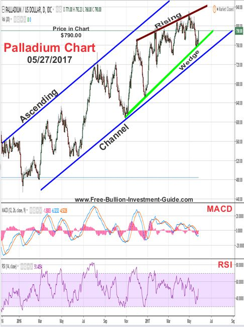 2017 - May 27th - Palladium Price Chart