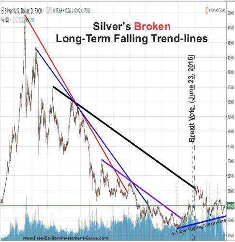 Silver's Broken LongTerm Falling Trendlines