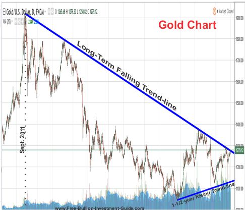 Gold's Long Term Falling Trendline