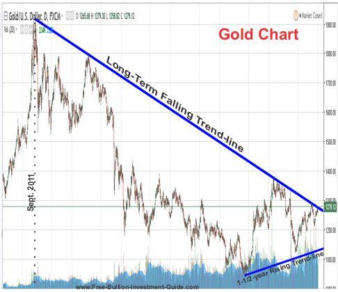 Gold's Long Term Falling Trendline