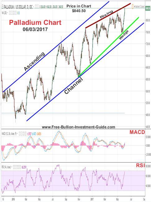 2017 - June 3rd - Palladium Price Chart