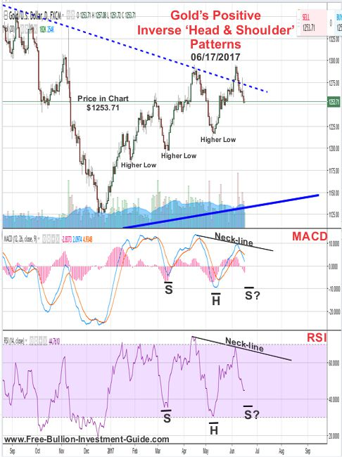 Gold and Silver's Positive Pattern - Precious Metals Review