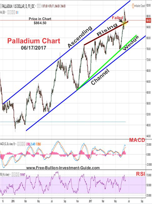 2017 - June 17th - Palladium Price Chart - Failed Rising Wedge