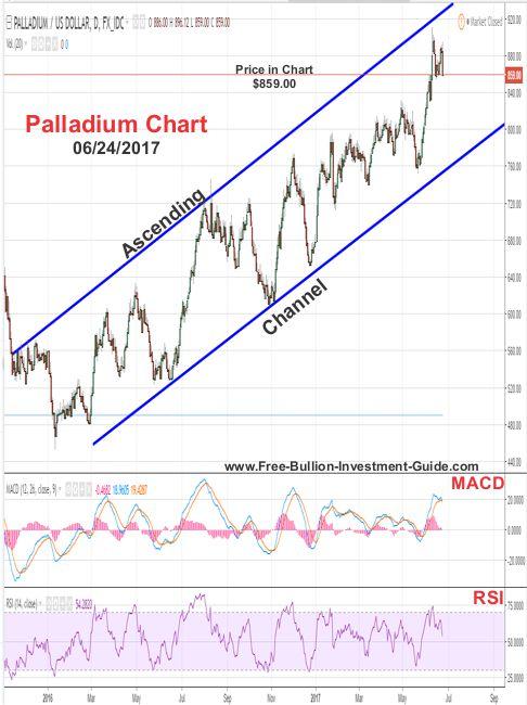 2017 - June 17th - Palladium Price Chart - Failed Rising Wedge